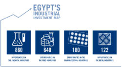 Egypt's Industrial Investment Map